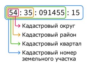 Что отражает кадастровый номер?