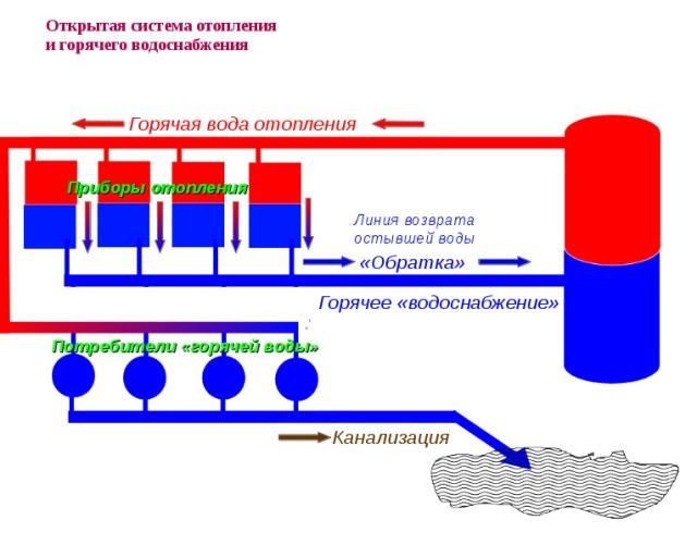 Структура открытой схемы
